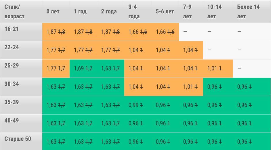 коэффициент возраст\стаж для расчета стоимости ОСАГО в 2019 году