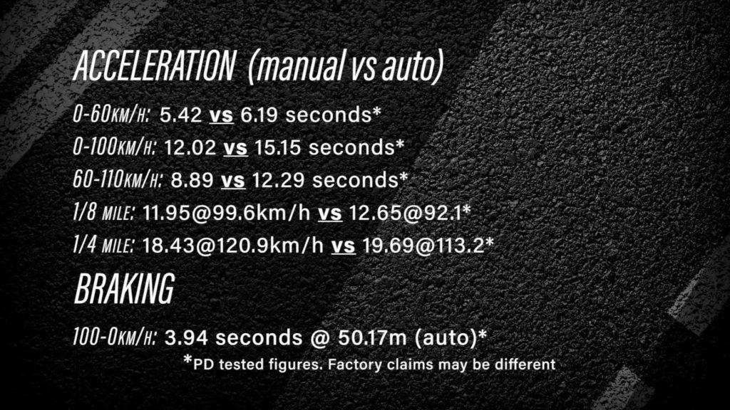 Suzuki Jimny - время разгона до 100 км\ч