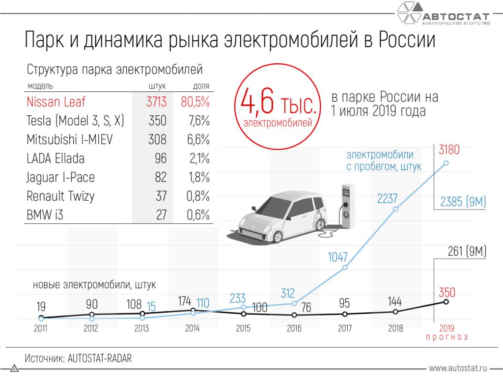 количество электромобилей в России.