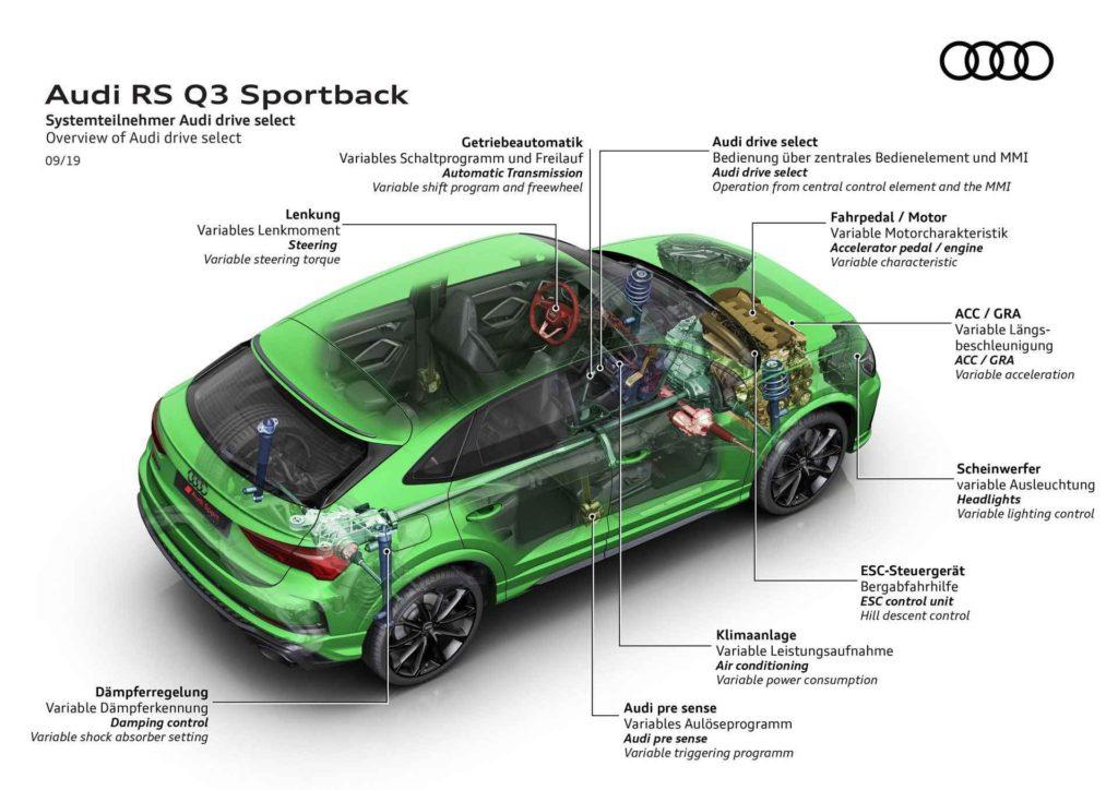 RS Q3 Sportback технические характеристики